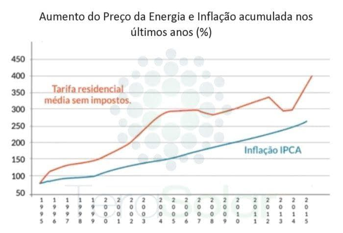Aumento no preço da Energia e Inflação2