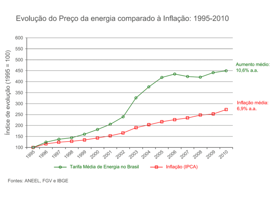 comparativo_energia_x_inflacao