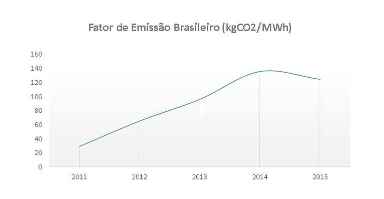 emissoes-brasil