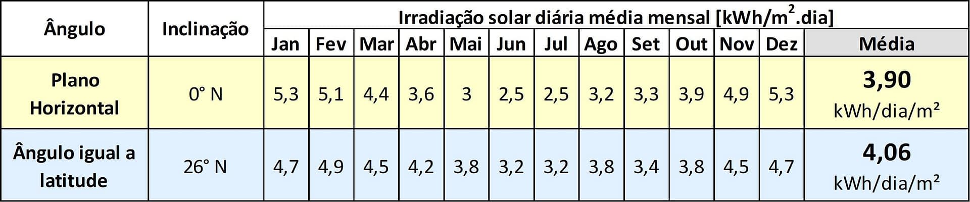 Energia Solar em Joinville